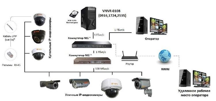 Правила внутреннего трудового распорядка с системой видеонаблюдения